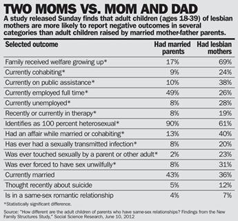 Children of Lesbian Mothers