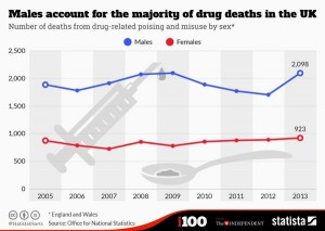 British Drug Deaths